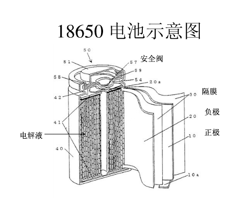 battery for portable interrogation device